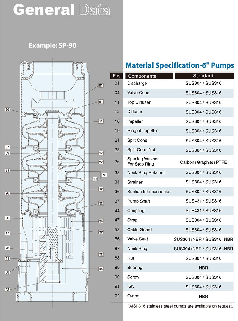 Material Specification 6""